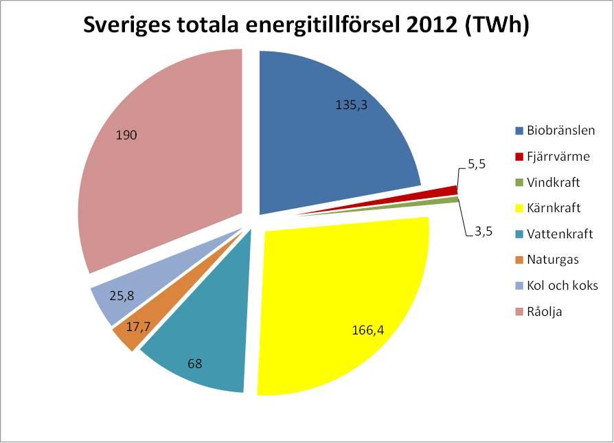 Sveriges energitillförsel 2012